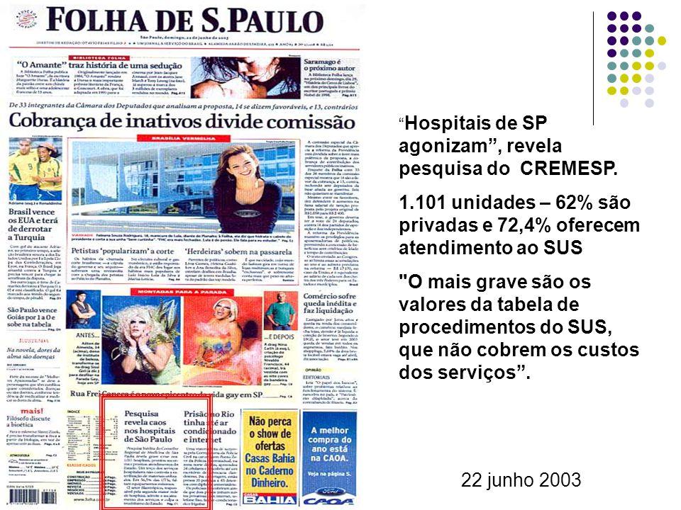 Hospitais de SP agonizam, revela pesquisa do CREMESP. 1.101 unidades – 62% são privadas e 72,4% oferecem atendimento ao SUS