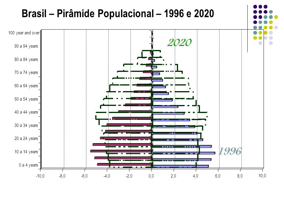Brasil – Pirâmide Populacional – 1996 e 2020 0 a 4 years 10 a 14 years 20 a 24 years 30 a 34 years 40 a 44 years 50 a 54 years 60 a 64 years 70 a 74 years 80 a 84 years 90 a 94 years 100 year and over20201996