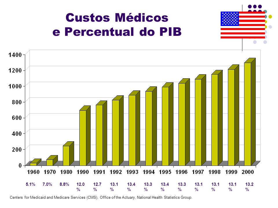 Custos Médicos e Percentual do PIB 5.1%7.0%8.8%12.0 % 12.7 % 13.1 % 13.4 % 13.3 % 13.4 % 13.3 % 13.1 % 13.2 % Centers for Medicaid and Medicare Servic