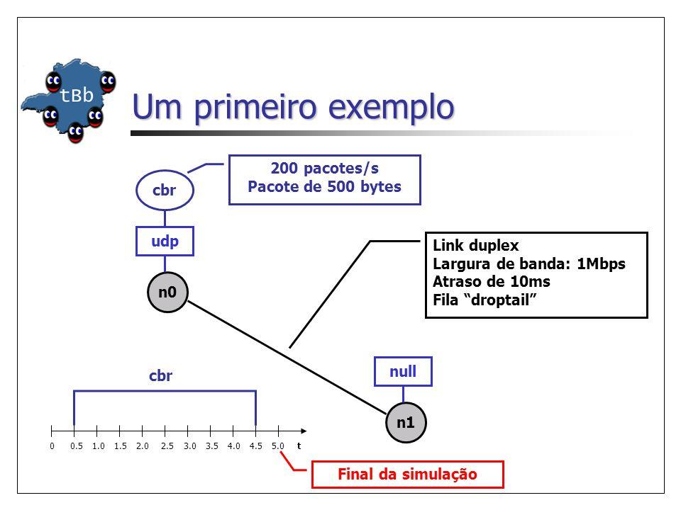 Um primeiro exemplo cbr udp n1 n0 Link duplex Largura de banda: 1Mbps Atraso de 10ms Fila droptail null 200 pacotes/s Pacote de 500 bytes 0 0.5 1.0 1.5 2.0 2.5 3.0 3.5 4.0 4.5 5.0 t cbr Final da simulação