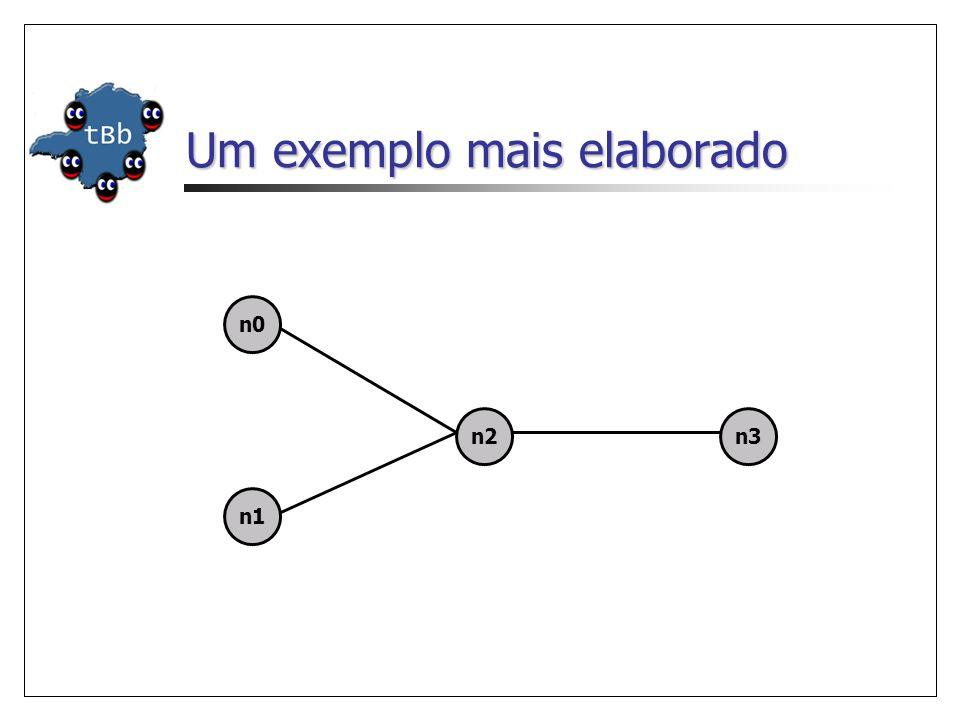 Um exemplo mais elaborado n1 n0 n2n3