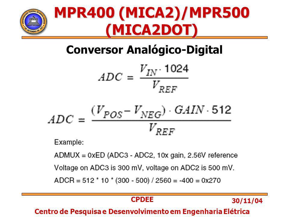30/11/04 CPDEE Centro de Pesquisa e Desenvolvimento em Engenharia Elétrica MPR400 (MICA2)/MPR500 (MICA2DOT) Conversor Analógico-Digital