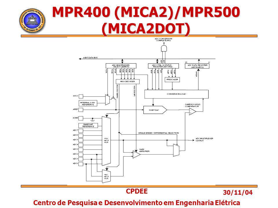 30/11/04 CPDEE Centro de Pesquisa e Desenvolvimento em Engenharia Elétrica MPR400 (MICA2)/MPR500 (MICA2DOT)