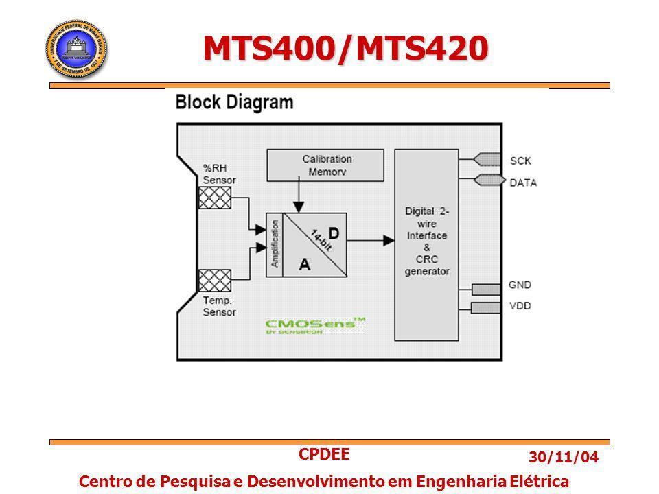 30/11/04 CPDEE Centro de Pesquisa e Desenvolvimento em Engenharia Elétrica MTS400/MTS420