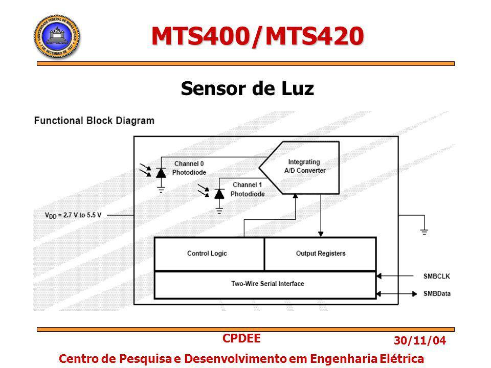 30/11/04 CPDEE Centro de Pesquisa e Desenvolvimento em Engenharia Elétrica MTS400/MTS420 Sensor de Luz