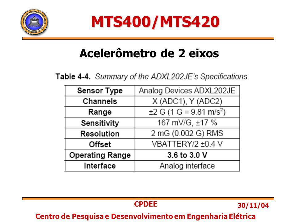 30/11/04 CPDEE Centro de Pesquisa e Desenvolvimento em Engenharia Elétrica MTS400/MTS420 Acelerômetro de 2 eixos