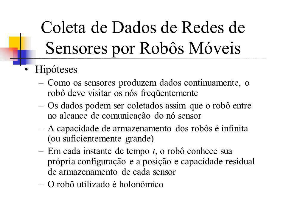 Coleta de Dados de Redes de Sensores por Robôs Móveis Hipóteses –Como os sensores produzem dados continuamente, o robô deve visitar os nós freqüenteme