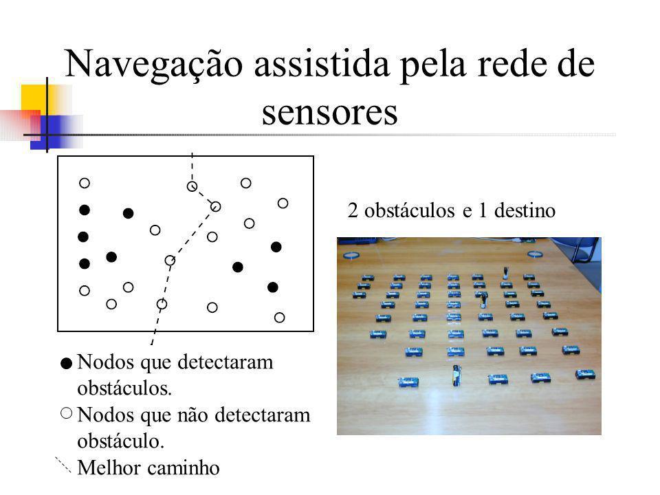 Navegação assistida pela rede de sensores Cenário 2 obstáculos e 1 destino Nodos que detectaram obstáculos. Nodos que não detectaram obstáculo. Melhor