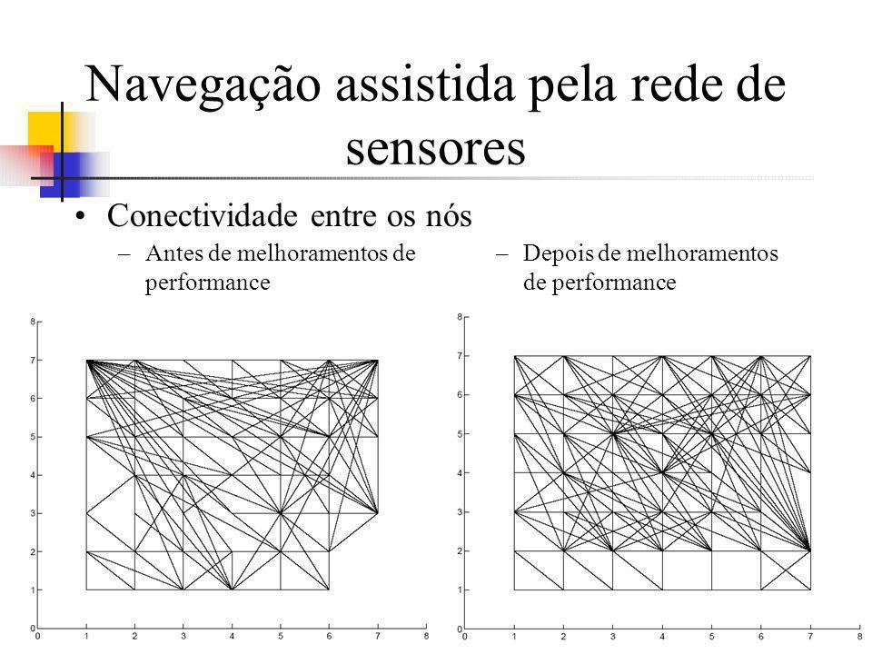 Navegação assistida pela rede de sensores –Antes de melhoramentos de performance –Depois de melhoramentos de performance Conectividade entre os nós