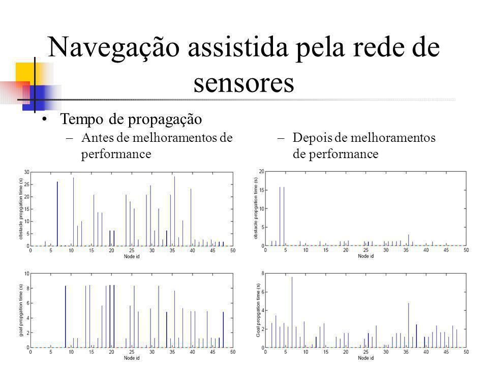 Navegação assistida pela rede de sensores –Antes de melhoramentos de performance –Depois de melhoramentos de performance Tempo de propagação