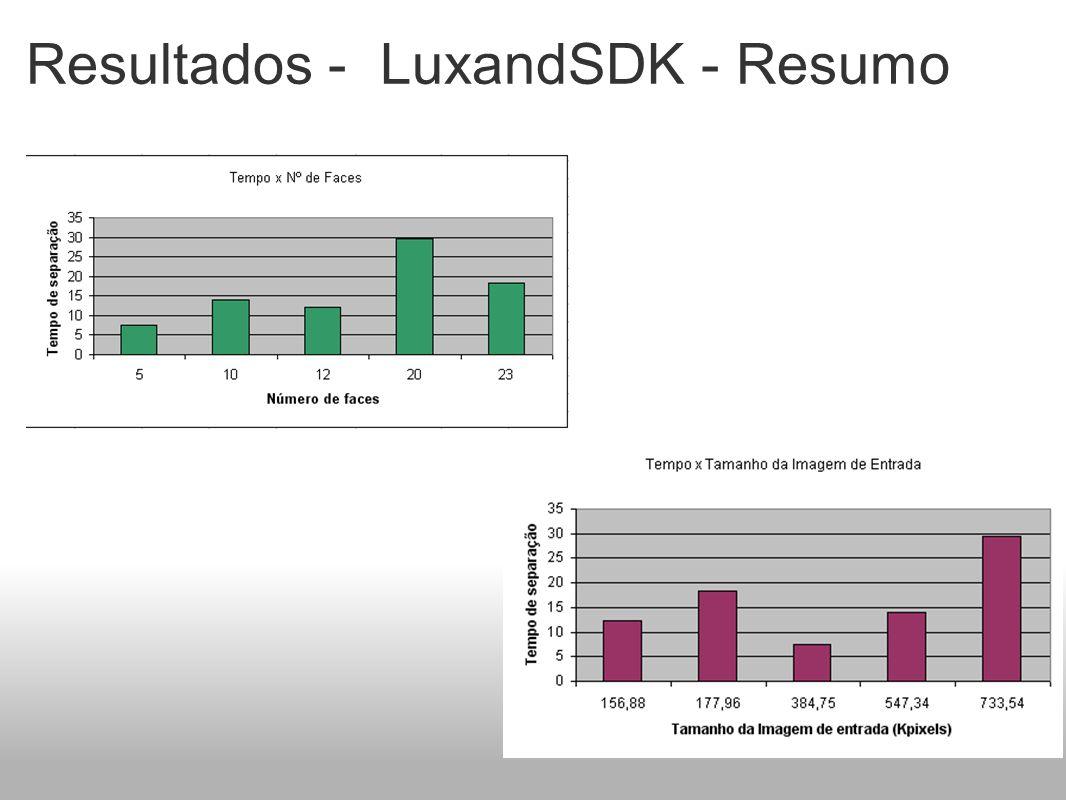 Resultados - LuxandSDK - Resumo
