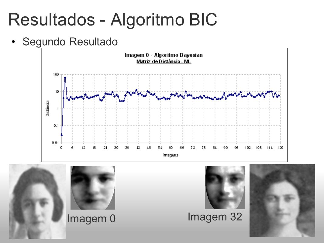 Resultados - Algoritmo BIC Segundo Resultado Imagem 0 Imagem 32
