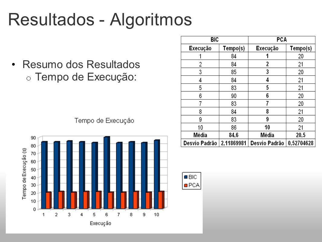 Resultados - Algoritmos Resumo dos Resultados o Tempo de Execução: