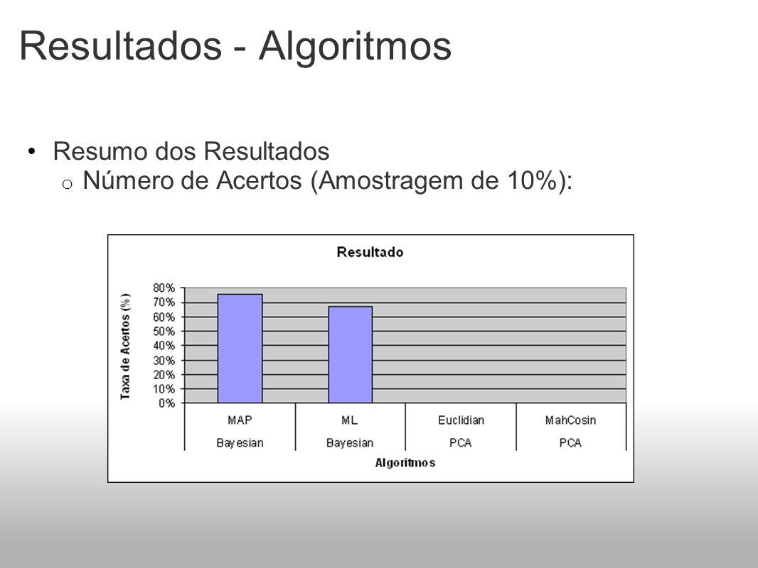 Resultados - Algoritmos Resumo dos Resultados o Número de Acertos (Amostragem de 10%):