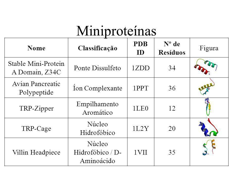 Miniproteínas NomeClassificação PDB ID Nº de Resíduos Figura Stable Mini-Protein A Domain, Z34C Ponte Dissulfeto1ZDD34 Avian Pancreatic Polypeptide Ío