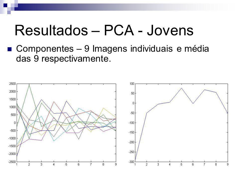 Resultados – PCA - Jovens Componentes – 9 Imagens individuais e média das 9 respectivamente.