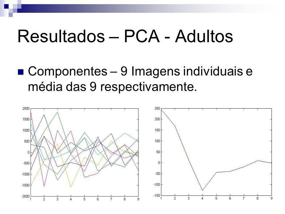 Resultados – PCA - Adultos Componentes – 9 Imagens individuais e média das 9 respectivamente.