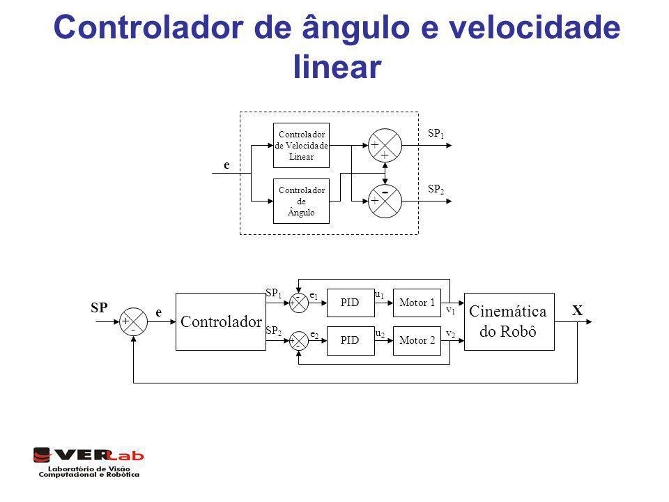 Controlador de ângulo e velocidade linear Controlador de Velocidade Linear - + + + Controlador de Ângulo e SP 1 SP 2 Cinemática do Robô Motor 2 Motor