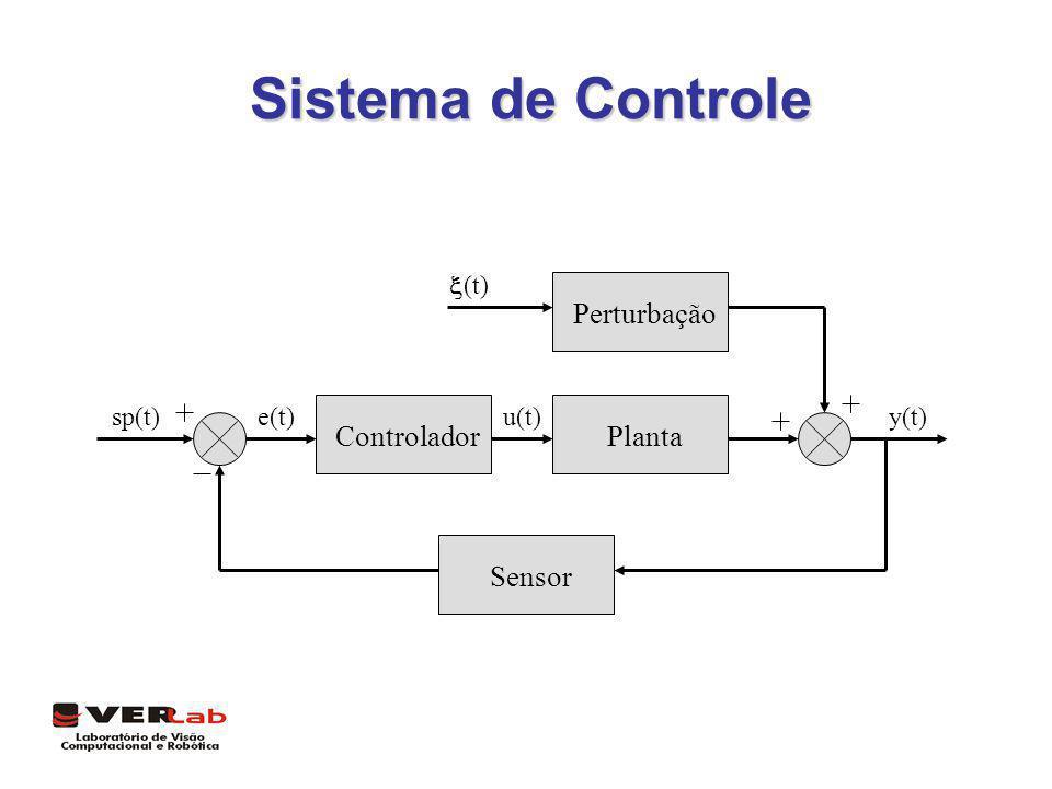 Sistema de Controle ControladorPlanta Sensor Perturbação u(t)e(t)sp(t)y(t) (t)