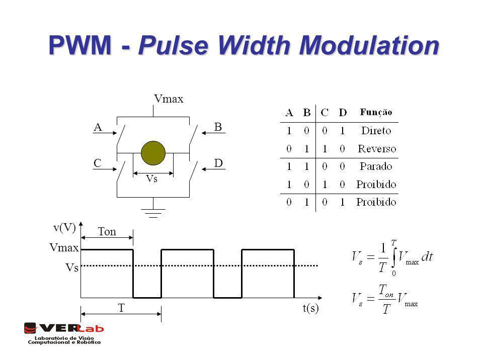 PWM - Pulse Width Modulation T Ton t(s) v(V) Vmax Vs Vmax AB CD Vs