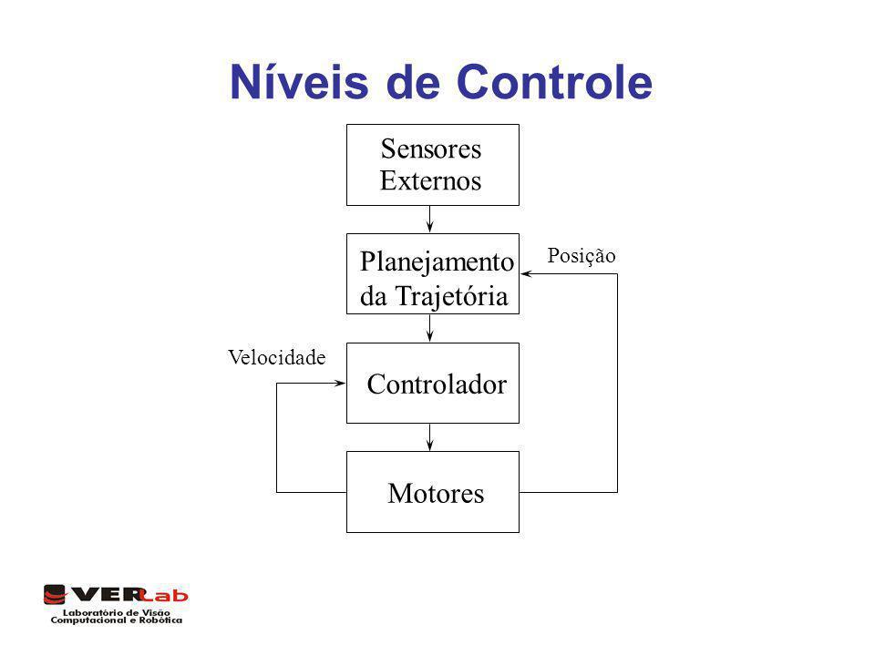 Controle de um robô móvel Obstáculo Alvo Obstáculo F 3 níveis de controle: wcontrolador de velocidade dos motores; wcontrolador de ângulo e velocidade linear do robô; wdesvio de obstáculos e busca pelo alvo.