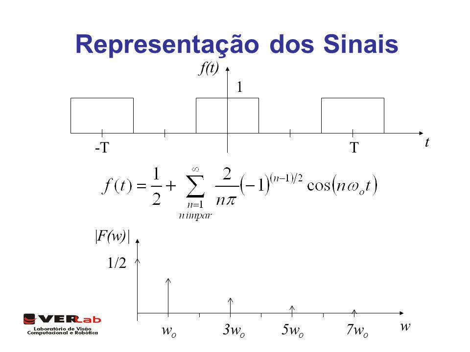 Representação dos Sinais 1 T-T f(t) t w wowo 3w o 5w o 7w o 1/2 |F(w)|
