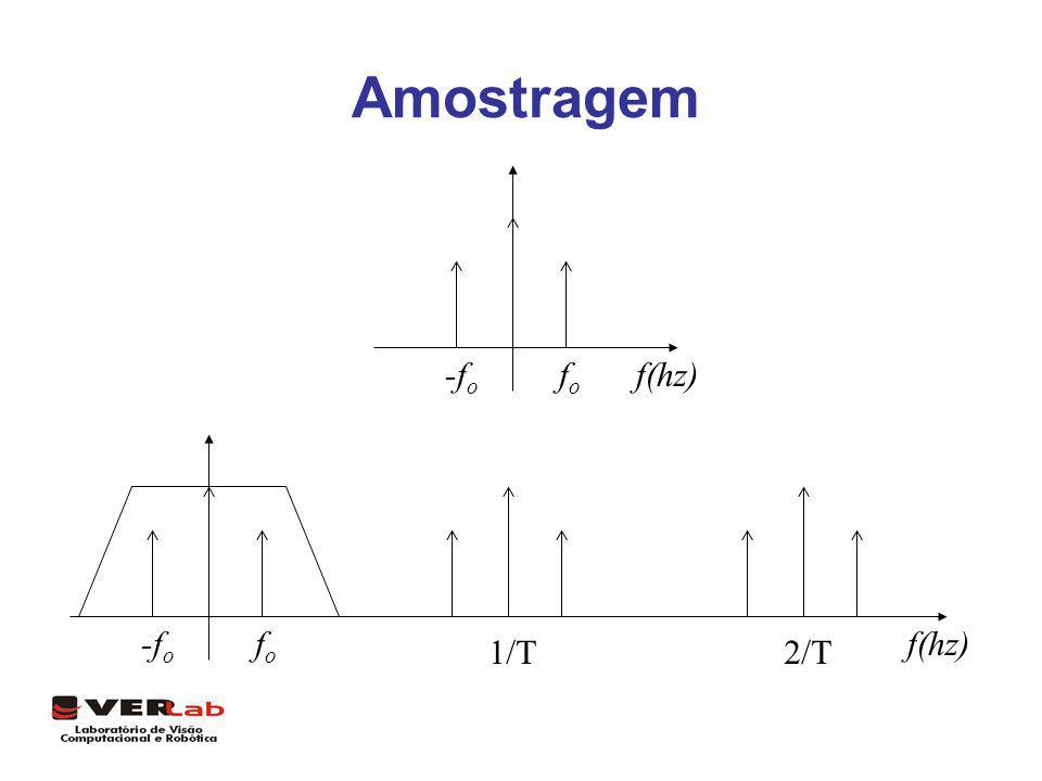 Amostragem f(hz)fofo -f o f(hz)fofo -f o 1/T2/T