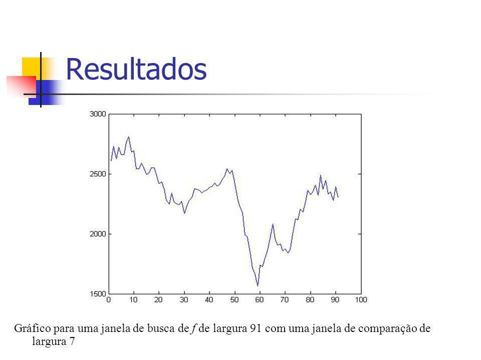 Resultados Gráfico para uma janela de busca de f de largura 91 com uma janela de comparação de largura 7