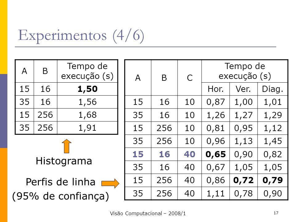 Visão Computacional – 2008/1 17 Experimentos (4/6) AB Tempo de execução (s) 15161,50 35161,56 152561,68 352561,91 ABC Tempo de execução (s) Hor.Ver.Di