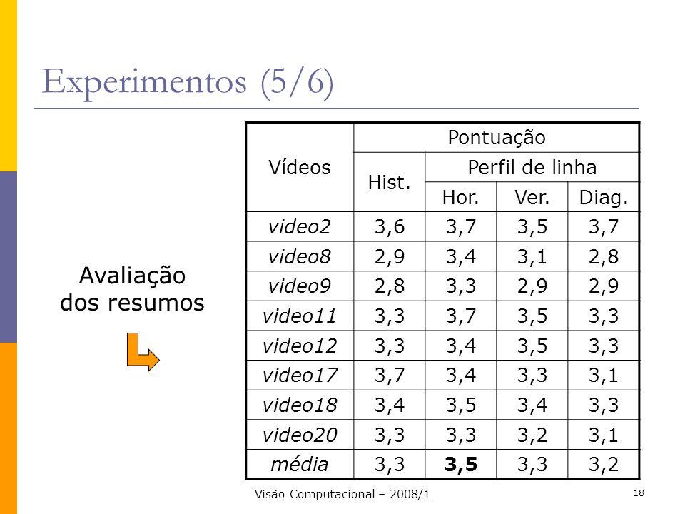 Visão Computacional – 2008/1 18 Experimentos (5/6) Vídeos Pontuação Hist. Perfil de linha Hor.Ver.Diag. video23,63,73,53,7 video82,93,43,12,8 video92,