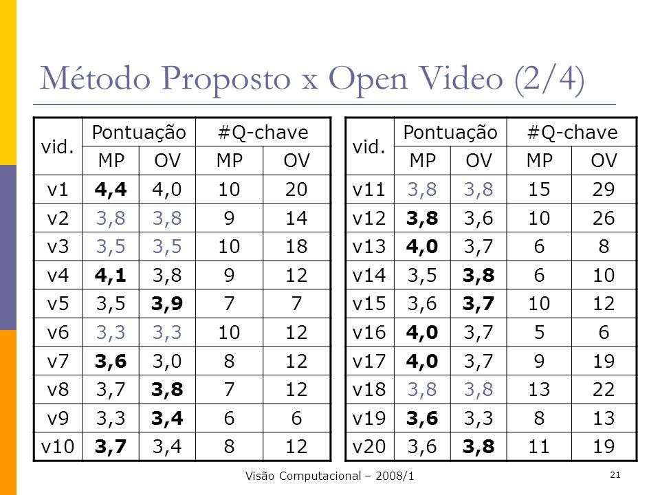 Visão Computacional – 2008/1 21 Método Proposto x Open Video (2/4) vid. Pontuação #Q-chave MPOVMPOV v14,44,01020 v23,8 914 v33,5 1018 v44,13,8912 v53,