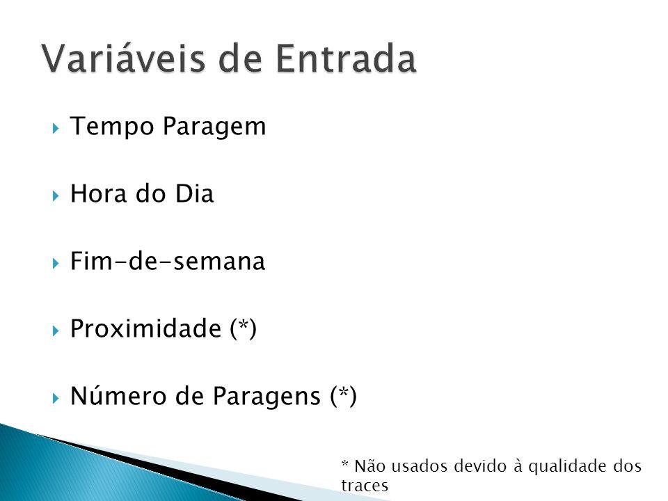 Tempo Paragem Hora do Dia Fim-de-semana Proximidade (*) Número de Paragens (*) * Não usados devido à qualidade dos traces