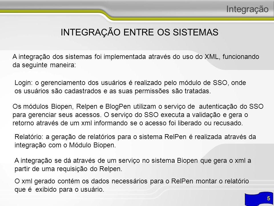 Integração INTEGRAÇÃO ENTRE OS SISTEMAS - LOGIN 6