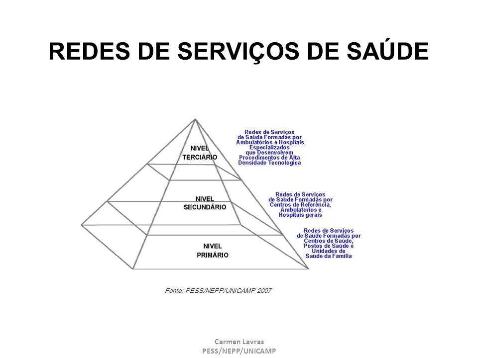Carmen Lavras PESS/NEPP/UNICAMP REDES DE SERVIÇOS DE SAÚDE Fonte: PESS/NEPP/UNICAMP 2007