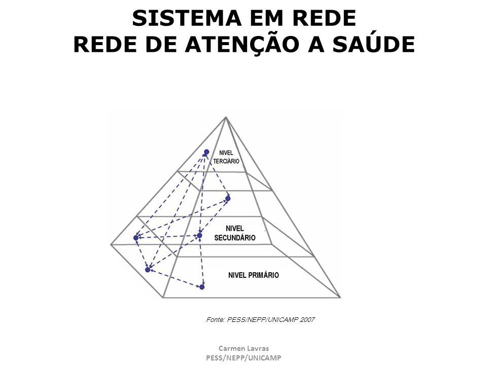 Carmen Lavras PESS/NEPP/UNICAMP SISTEMA EM REDE REDE DE ATENÇÃO A SAÚDE Fonte: PESS/NEPP/UNICAMP 2007
