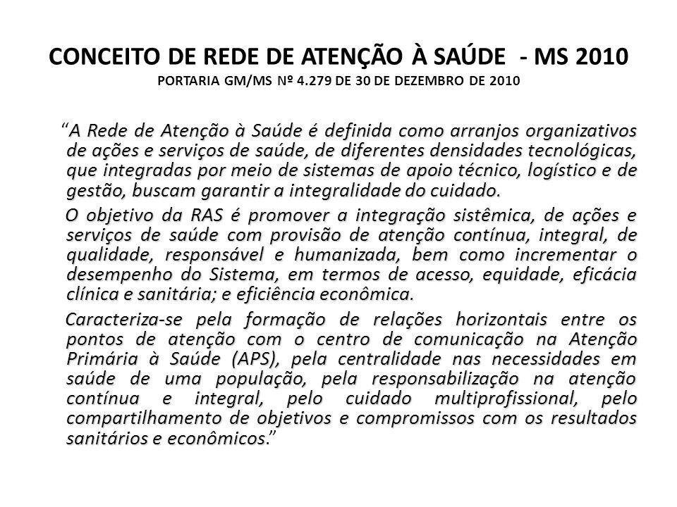 CONCEITO DE REDE DE ATENÇÃO À SAÚDE - MS 2010 PORTARIA GM/MS Nº 4.279 DE 30 DE DEZEMBRO DE 2010 A Rede de Atenção à Saúde é definida como arranjos org