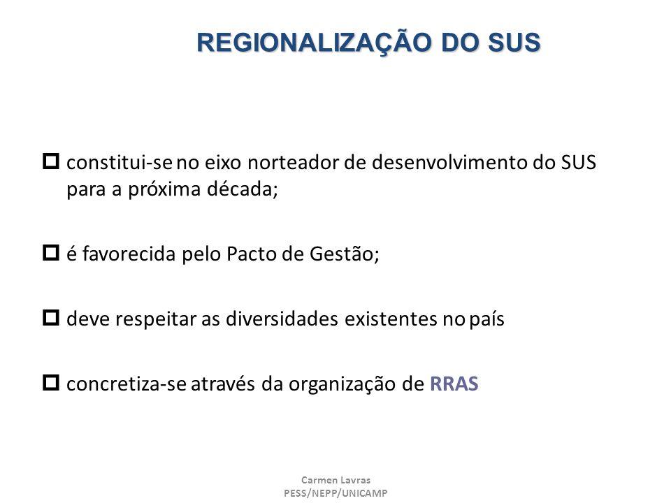 Carmen Lavras PESS/NEPP/UNICAMP REGIONALIZAÇÃO DO SUS constitui-se no eixo norteador de desenvolvimento do SUS para a próxima década; é favorecida pel