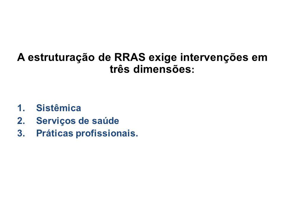 A estruturação de RRAS exige intervenções em três dimensões : 1.Sistêmica 2.Serviços de saúde 3.Práticas profissionais.