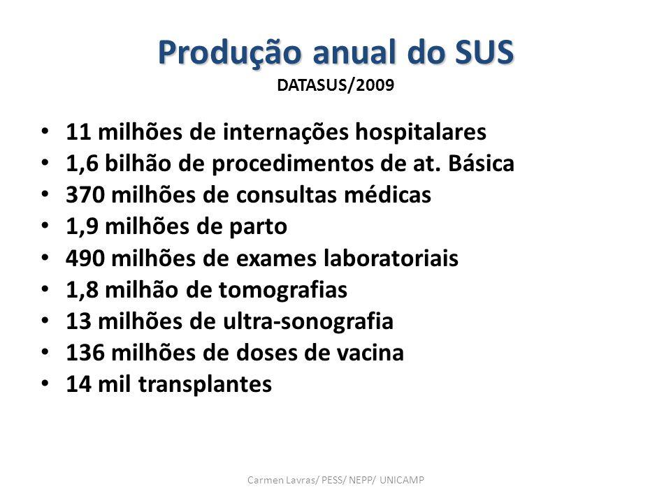 Produção anual do SUS Produção anual do SUS DATASUS/2009 11 milhões de internações hospitalares 1,6 bilhão de procedimentos de at. Básica 370 milhões