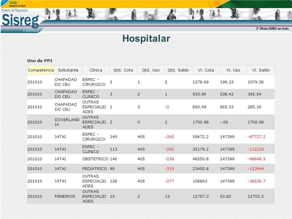 Hospitalar Uso da PPI CompetenciaSolicitanteClinicaQtd. CotaQtd. UsoQtd. SaldoVl. CotaVl. UsoVl. Saldo 201010 CHAPADAO DO CEU ESPEC - CIRURGICO 312127