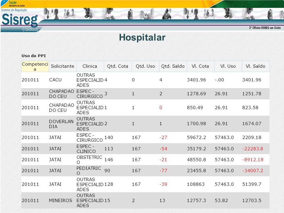 Hospitalar Uso da PPI Competenci a SolicitanteClinicaQtd. CotaQtd. UsoQtd. SaldoVl. CotaVl. UsoVl. Saldo 201011CACU OUTRAS ESPECIALID ADES 4043401.96-