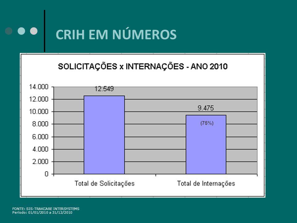 FONTE: SIS-TRAKCARE INTERSYSTEMS Período: 01/01/2010 a 31/12/2010 (75%)