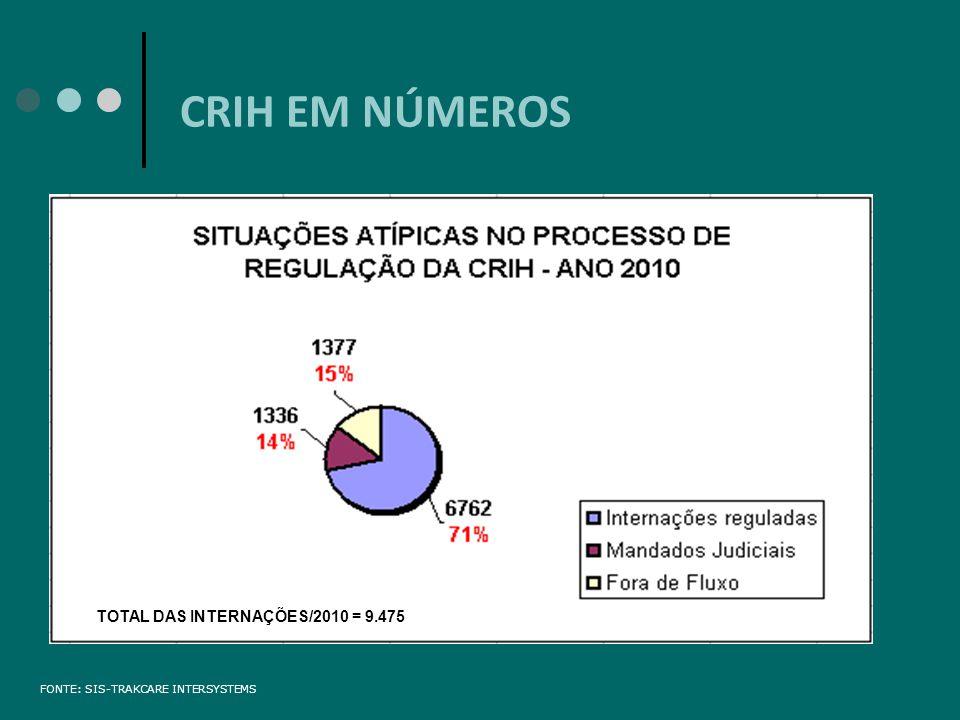 CRIH EM NÚMEROS FONTE: SIS-TRAKCARE INTERSYSTEMS TOTAL DAS INTERNAÇÕES/2010 = 9.475