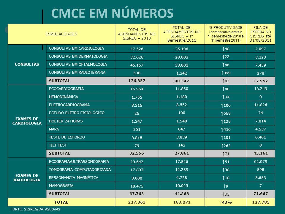 ESPECIALIDADES TOTAL DE AGENDAMENTOS NO SISREG – 2010 TOTAL DE AGENDAMENTOS NO SISREG – 1 º Semestre/2011 % PRODUTIVIDADE (comparativo entre o 1º seme