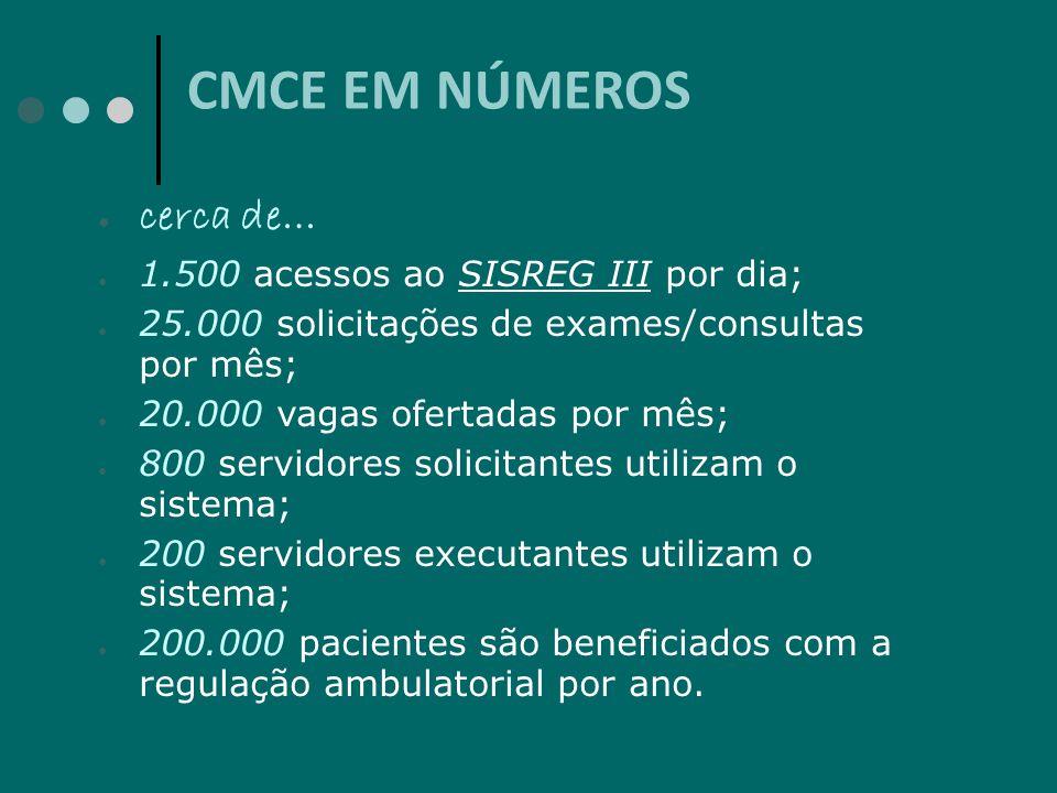 CMCE EM NÚMEROS cerca de… 1.500 acessos ao SISREG III por dia; 25.000 solicitações de exames/consultas por mês; 20.000 vagas ofertadas por mês; 800 se
