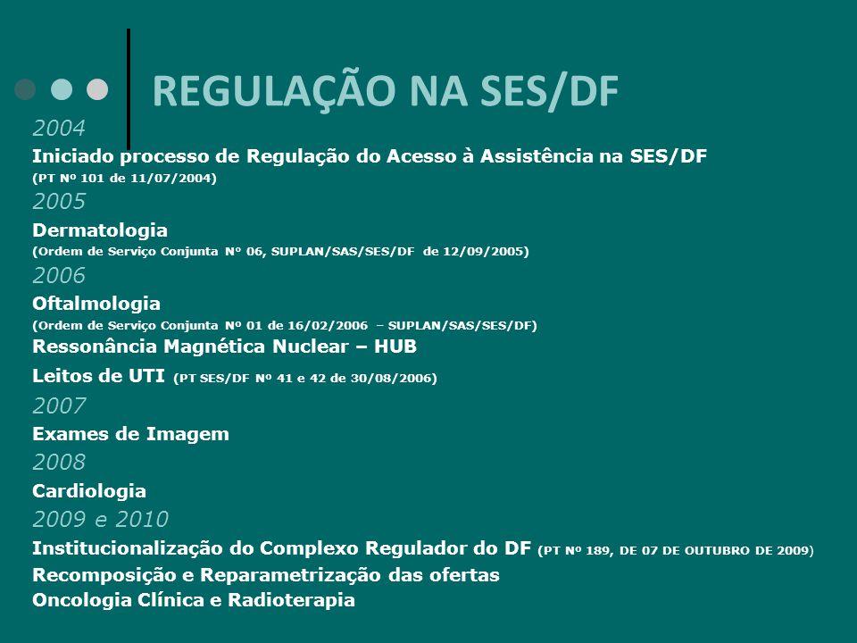 REGULAÇÃO NA SES/DF 2004 Iniciado processo de Regulação do Acesso à Assistência na SES/DF (PT Nº 101 de 11/07/2004) 2005 Dermatologia (Ordem de Serviç