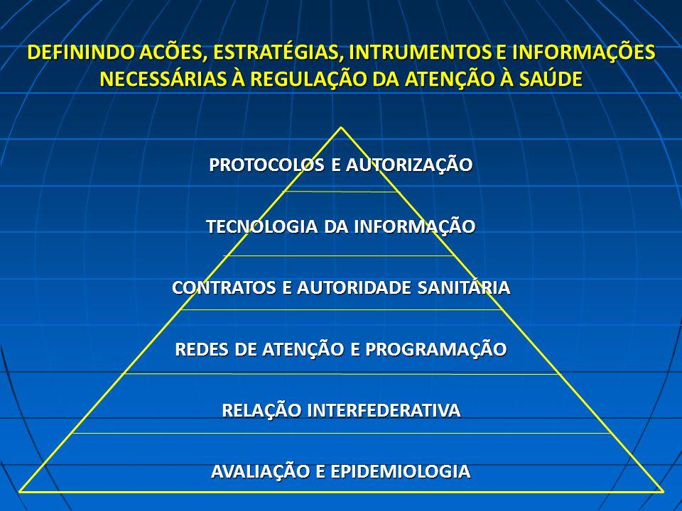 DEFININDO ACÕES, ESTRATÉGIAS, INTRUMENTOS E INFORMAÇÕES NECESSÁRIAS À REGULAÇÃO DA ATENÇÃO À SAÚDE PROTOCOLOS E AUTORIZAÇÃO TECNOLOGIA DA INFORMAÇÃO CONTRATOS E AUTORIDADE SANITÁRIA REDES DE ATENÇÃO E PROGRAMAÇÃO RELAÇÃO INTERFEDERATIVA AVALIAÇÃO E EPIDEMIOLOGIA
