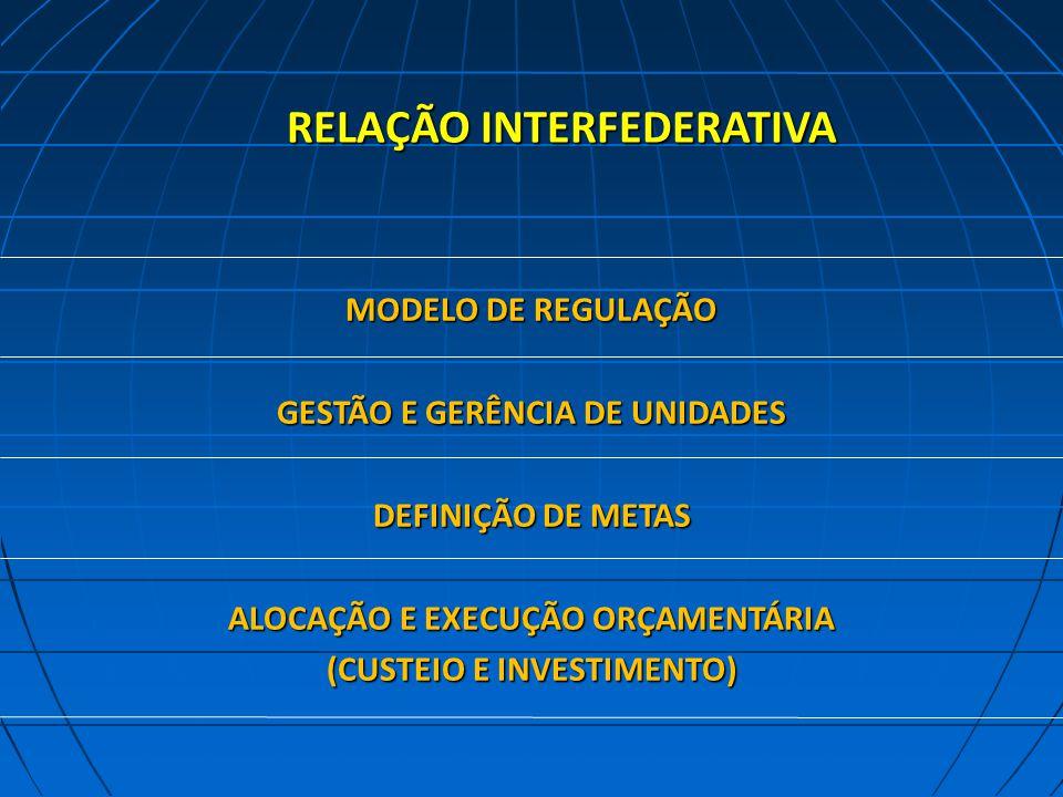 RELAÇÃO INTERFEDERATIVA MODELO DE REGULAÇÃO GESTÃO E GERÊNCIA DE UNIDADES DEFINIÇÃO DE METAS ALOCAÇÃO E EXECUÇÃO ORÇAMENTÁRIA (CUSTEIO E INVESTIMENTO)