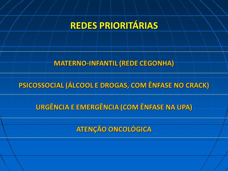 REDES PRIORITÁRIAS MATERNO-INFANTIL (REDE CEGONHA) PSICOSSOCIAL (ÁLCOOL E DROGAS, COM ÊNFASE NO CRACK) URGÊNCIA E EMERGÊNCIA (COM ÊNFASE NA UPA) ATENÇÃO ONCOLÓGICA