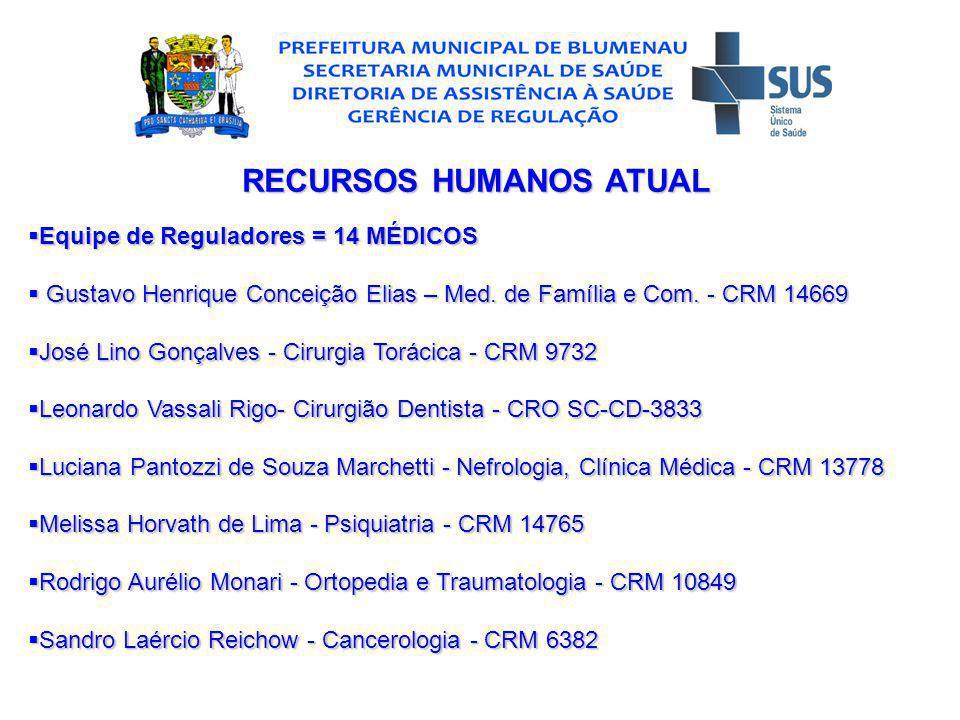 RECURSOS HUMANOS ATUAL Equipe de Reguladores = 14 MÉDICOS Equipe de Reguladores = 14 MÉDICOS Gustavo Henrique Conceição Elias – Med.